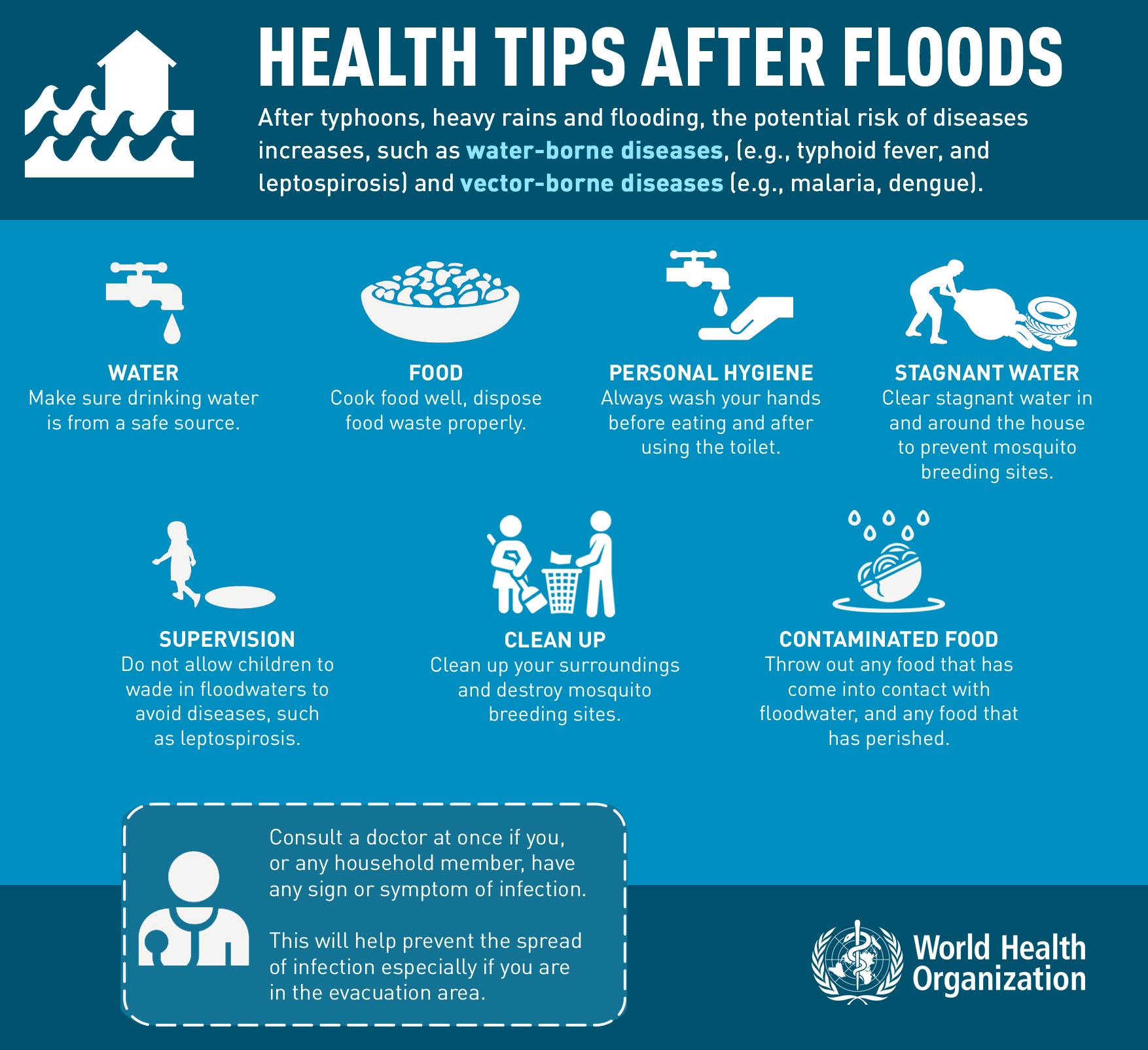 infographic floods
